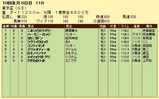 第8S:9月5週 東京盃 競争成績