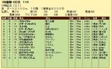 第6S:1月4週 川崎記念 競争成績