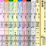 第6S:3月2週 弥生賞 出馬表