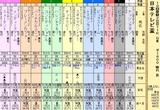 第16S:09月3週 日本テレビ盃