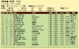 第16S:02月2週 シルクロードS 成績