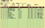 第7S:10月4週 BCマイル 競争成績