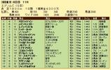 第11S:06月3週 エプソムC 競争成績
