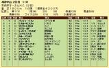 第8S:9月3週 京成杯オータムHC 競争成績