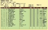 第9S:11月4週 東京スポーツ杯2歳S 競争成績