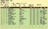 第5S:6月1週 東京優駿 競争成績