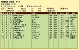 第9S:05月3週 新潟大賞典 競争成績