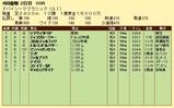 第9S:03月5週 ドバイシーマクラシック 競争成績