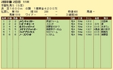 第11S:02月1週 京都牝馬S 競争成績
