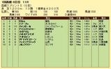 第6S:7月1週 函館スプリントS 競争成績