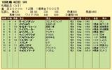 第13S:08月4週 札幌記念 成績