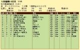 第15S:11月4週 彩の国浦和記念 成績