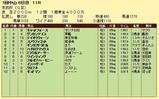 第14S:01月3週 京成杯 成績