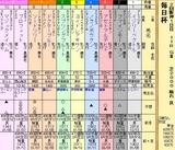 第6S:3月5週 毎日杯 出馬表