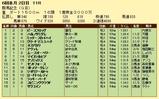 第14S:05月4週 群馬記念 成績