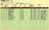 第14S:03月5週 ドバイGS 成績
