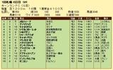 第15S:09月1週 キーンランドC 成績