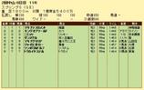 第16S:03月4週 スプリングS 成績