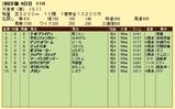 第5S:5月1週 天皇賞春 競争成績
