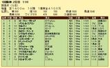第12S:03月1週 阪急杯 成績