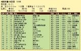 第12S:10月4週 菊花賞 成績