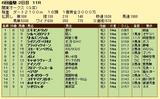 第9S:05月4週 関東オークス 競争成績
