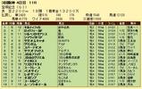 第9S:06月5週 宝塚記念 競争成績