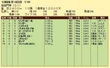 第5S:10月1週 凱旋門賞 競争成績