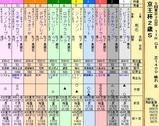 第5S:11月3週 京王杯2歳S 出馬表