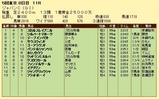 第5S:12月1週 ジャパンC 競争成績