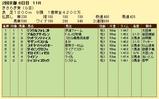 第12S:02月3週 きさらぎ賞 成績