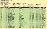 第11S:08月1週 関屋記念 競争成績