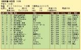 第11S:01月4週 平安S 競争成績