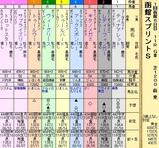 第10S:07月1週 函館スプリントS 出馬表