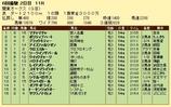 第5S:5月4週 関東オークス 競争成績