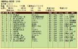 第13S:04月3週 皐月賞 成績