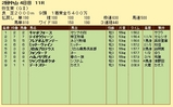 第14S:03月2週 弥生賞 成績