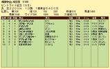 第13S:09月4週 セントライト記念 成績