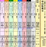 第10S:03月3週 中山牝馬S 出馬表
