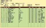 第5S:5月1週 青葉賞 競争成績