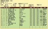 第15S:06月3週 帝王賞 成績