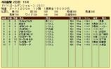 第16S:03月5週 ドバイGS 成績