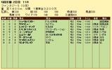 第10S:11月2週 ファンタジーS 競争成績