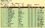 第14S:06月3週 エプソムC 成績