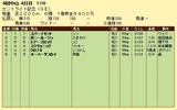 第8S:9月4週 セントライト記念 競争成績
