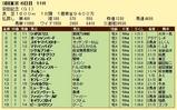 第10S:06月2週 安田記念 競争成績