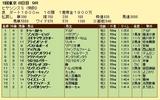 第11S:02月4週 泥@リングスライサー 競争成績