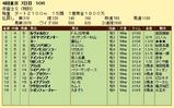 第6S:11月1週 泥@ルヴォルカン 競争成績