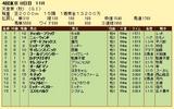 第5S:11月1週 天皇賞秋 競争成績