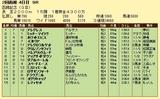 第10S:07月4週 函館記念 競争成績